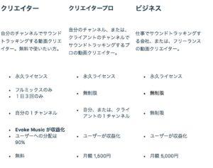 著作権フリーの音楽サイトEvoke Musicは無料でも十分使える!